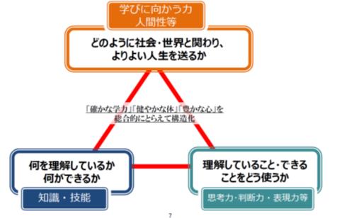 指導 柱 学習 新 つの 要領 3